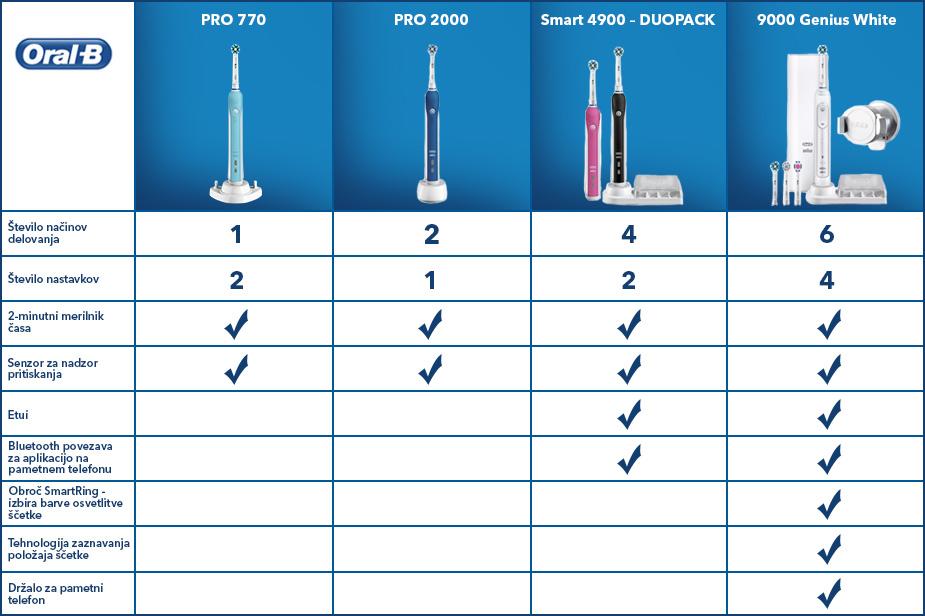 Električne zobne ščetke Oral-B ponudba Harvey Norman